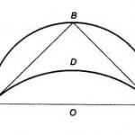 Le curve famose